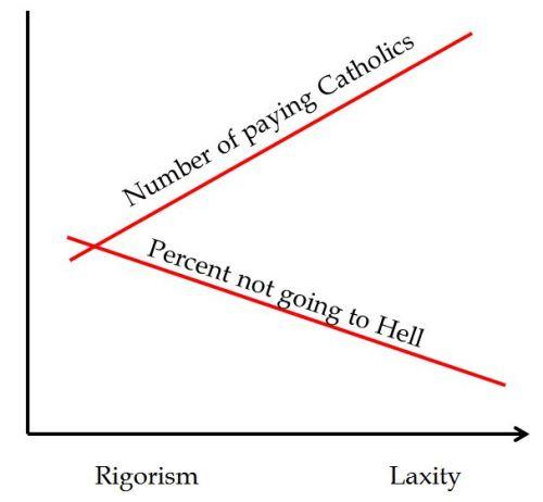 catholic-laxity-game