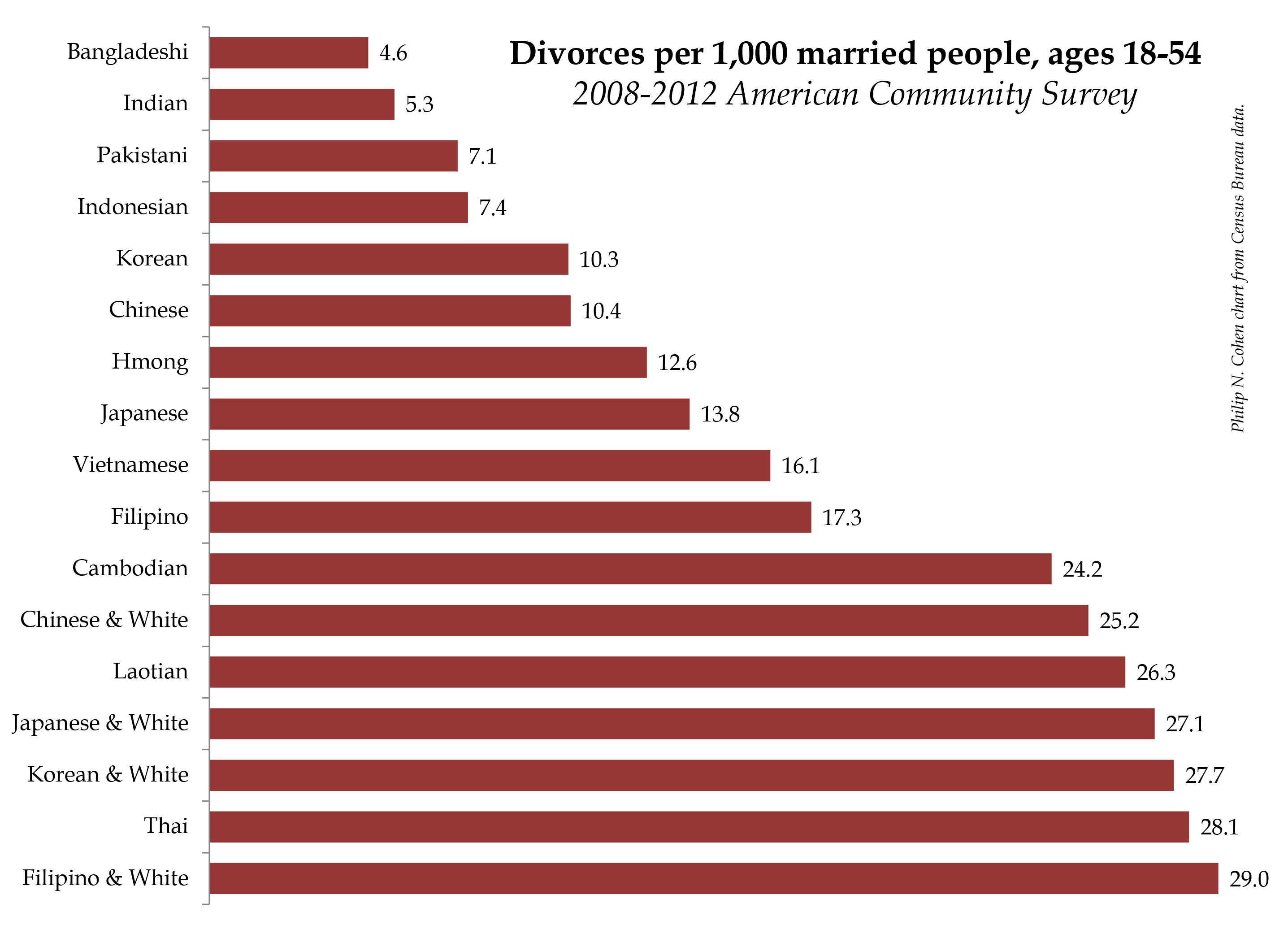 So you want to know the Asian divorce rate (save the ACS