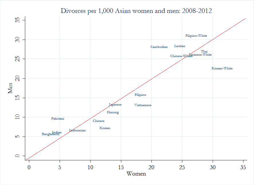 Asian American Divorce Rate - blogspotcom