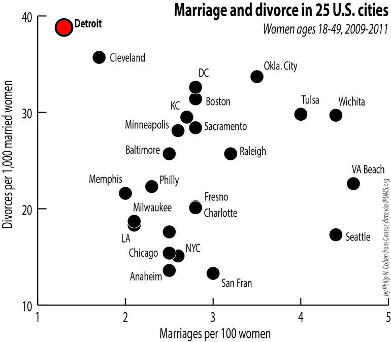 detroit-marriage-divorce