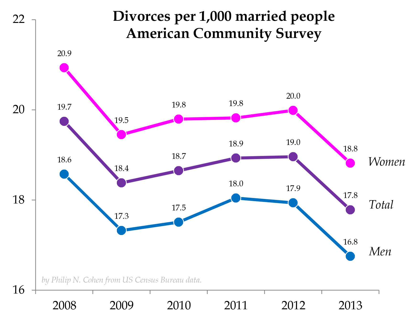 Statistics for divorce rates