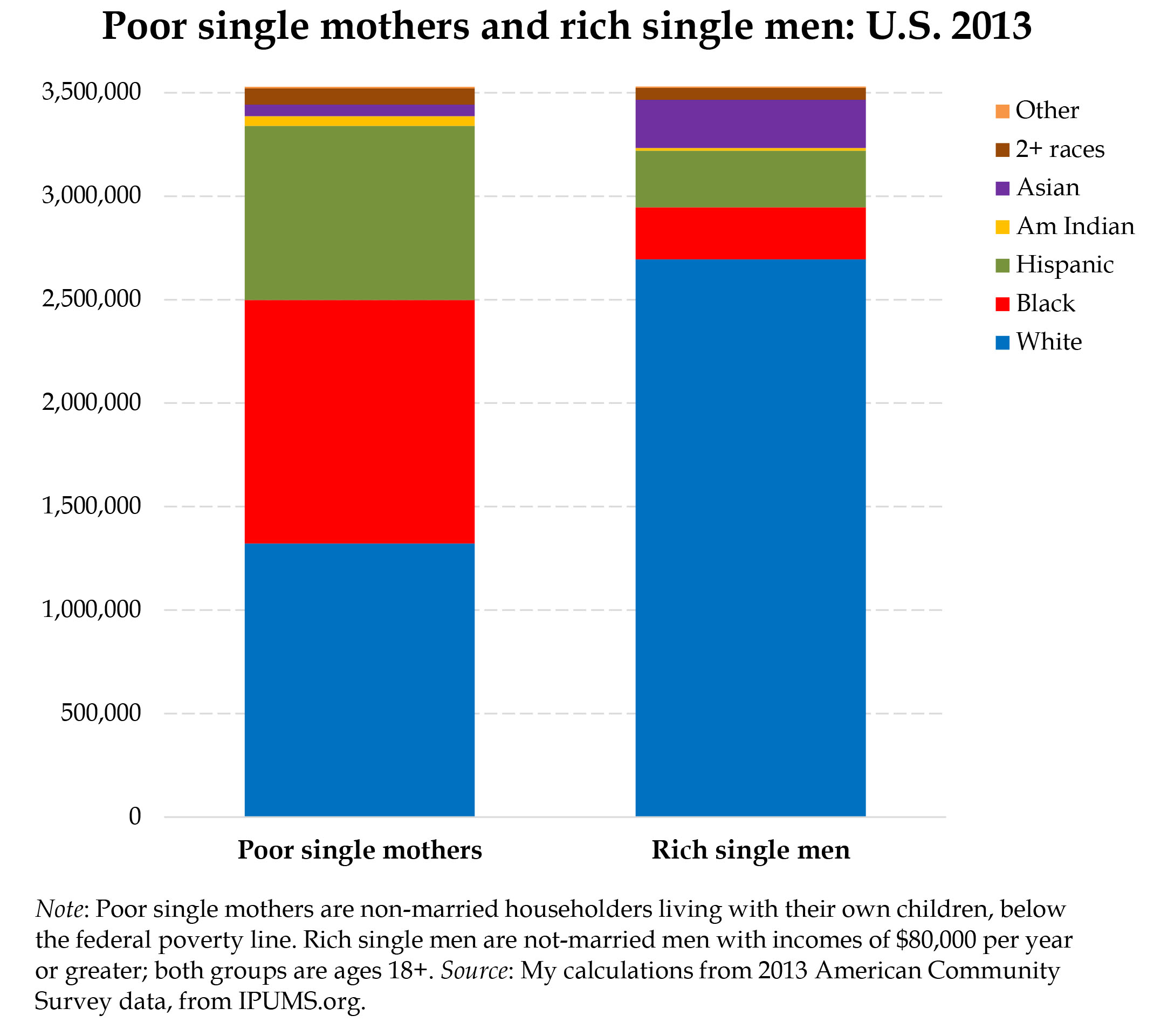 Effects of single parents dating in usa