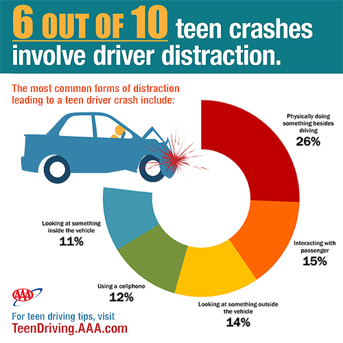 Research On Teen Crashes Confirms That Reporters Selling