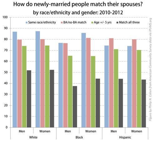 who they married 2010-2012.xlsx