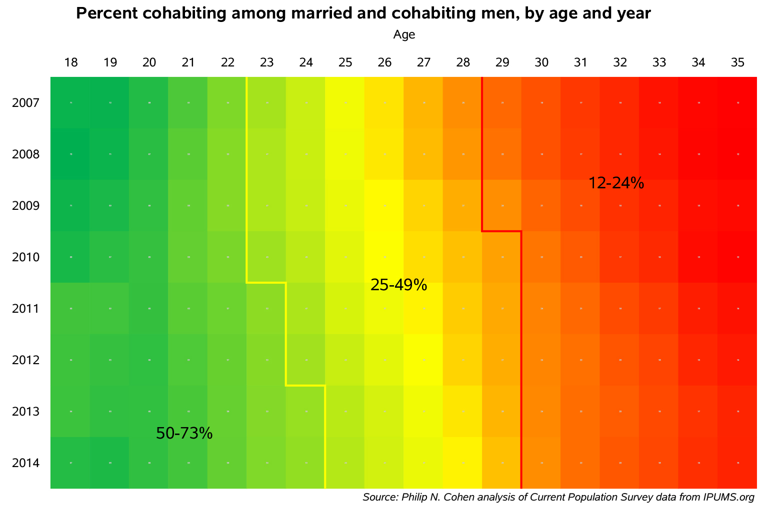 "The ""Cohabitation Effect"": The Consequences of Premarital Cohabitation"