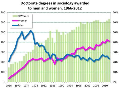 sociology segregation.xlsx