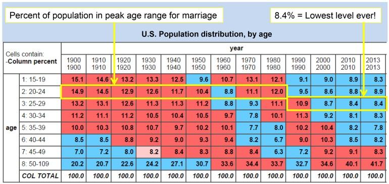 Microsoft PowerPoint - uspop-age-dist-marriage-age.pptx