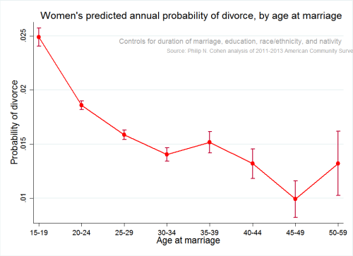 Divorce by age at marriage