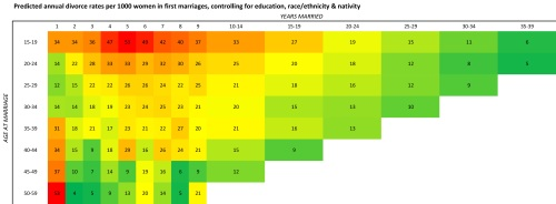 Divorce By Age And Duration