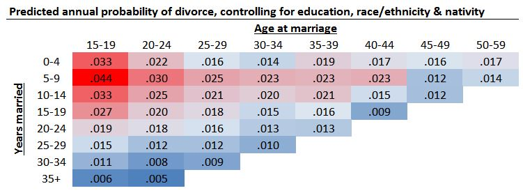 What Lifetime Is Best On Marriage