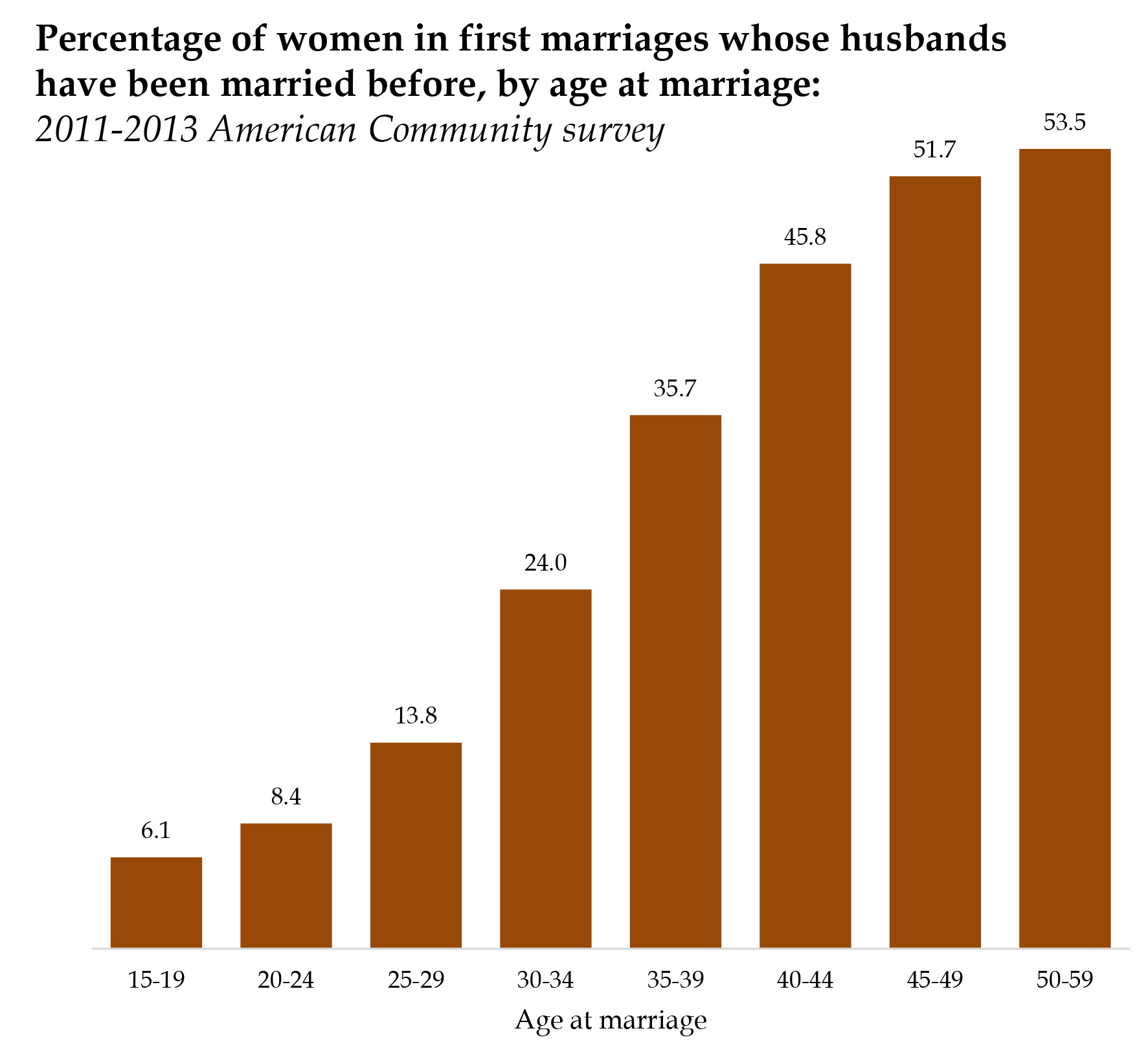 Want to marry Nuance of marriage statistics 44