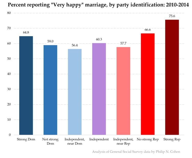 marital-happiness-partyid.xlsx