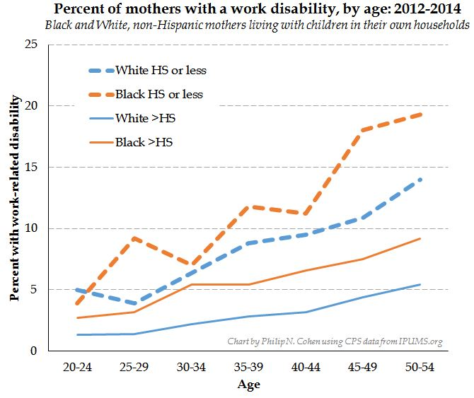 Percentage of Mothers With Disability By Age