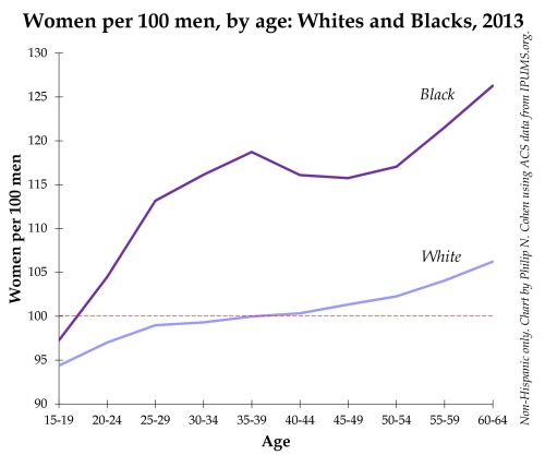 black white sex ratio.xlsx