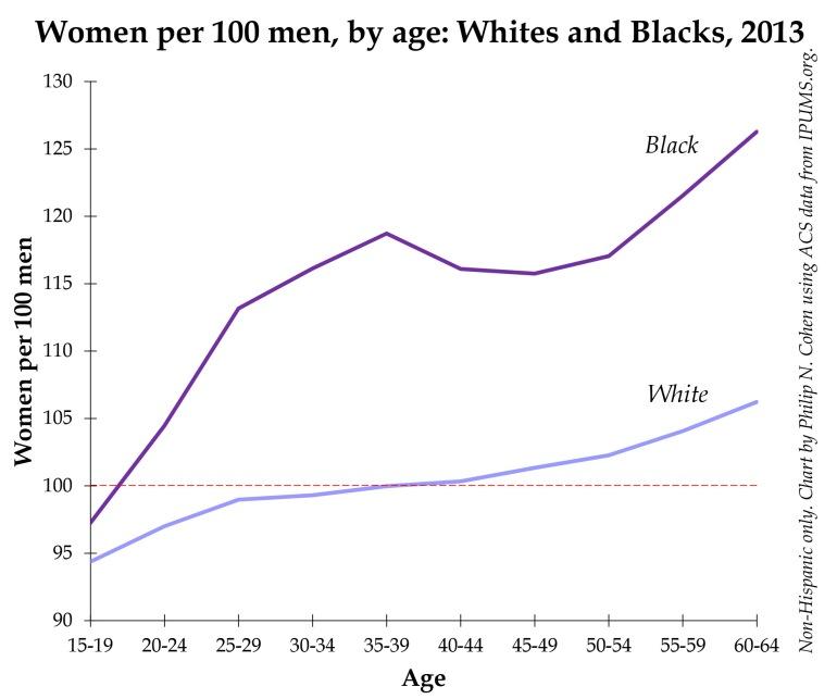 black white sex ratio.xlsx