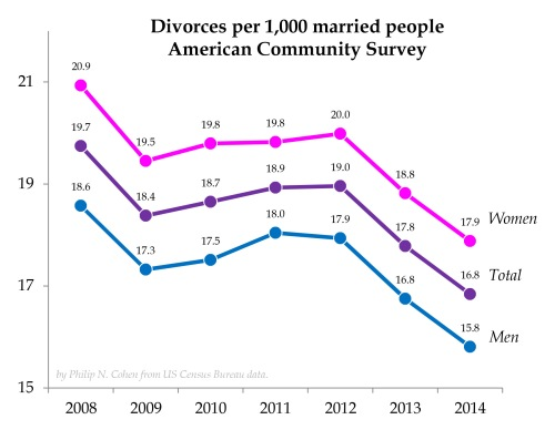 Divorce rates essay