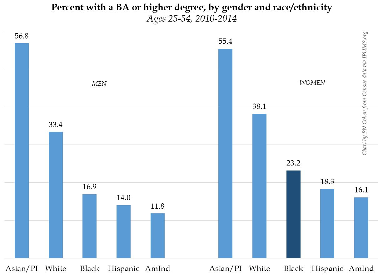 50 plus african-american dating statistics graphs women