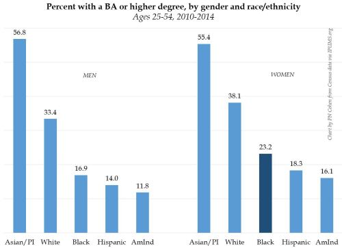"""No Black women are not the """"most educated"""" group in the US"""
