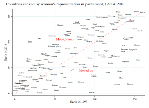 countries ranked by women's representation in parliament, 1997-2016