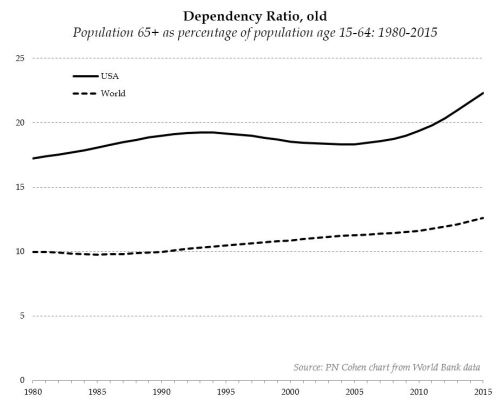 dependency ratio old