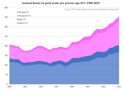 hours worked per person 65 and older