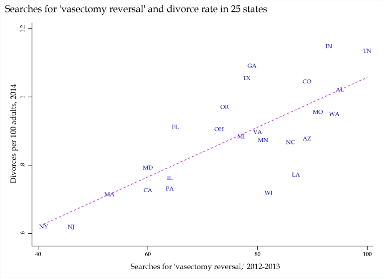 vasectomy-divorce