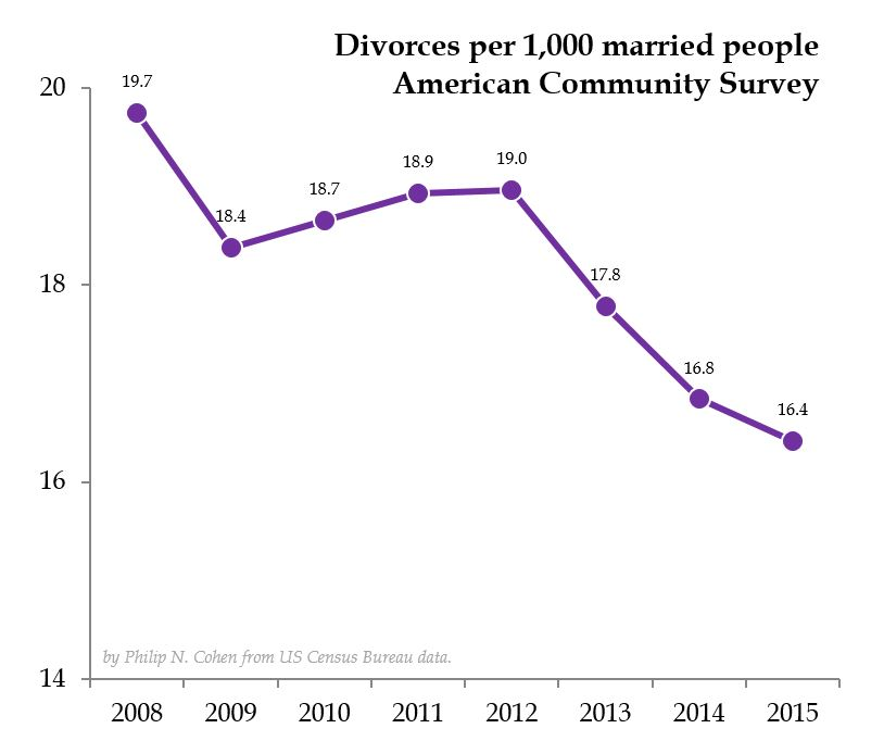 divorcerate2015total
