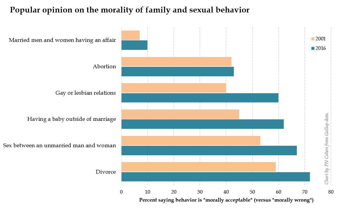 Sacred texts homosexuality statistics