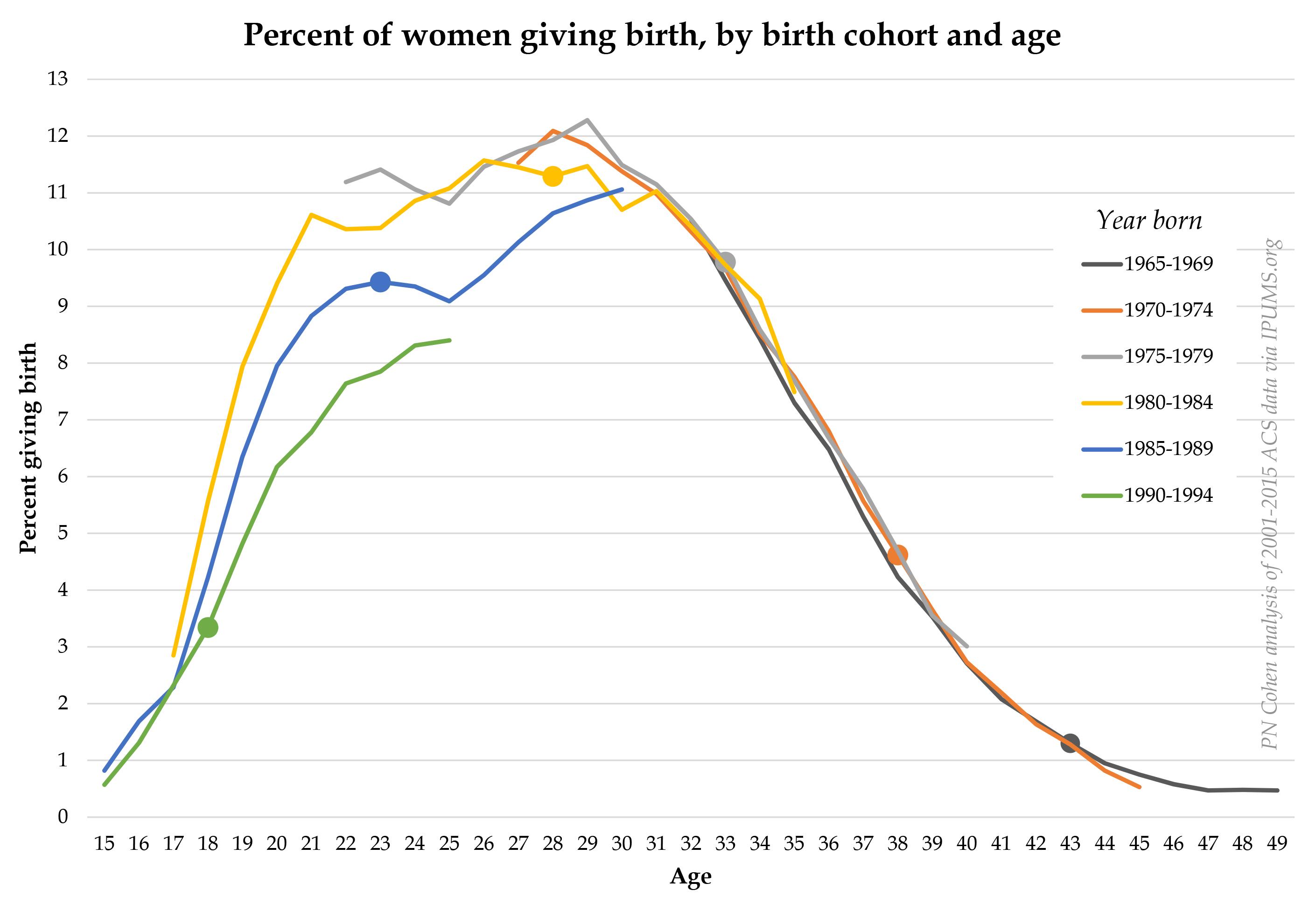 cohort birth rates ACS.xlsx