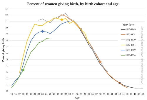 cohort birth rates ACS.xlsx