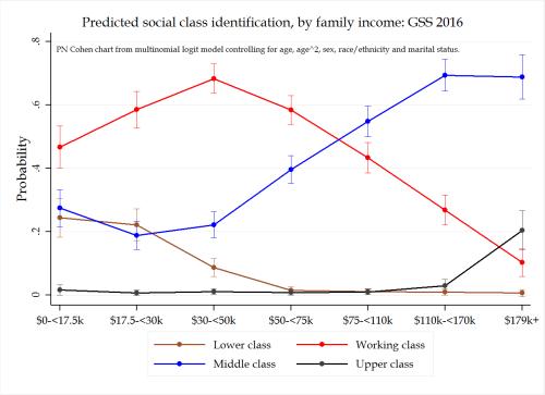 gss 2016 social class id