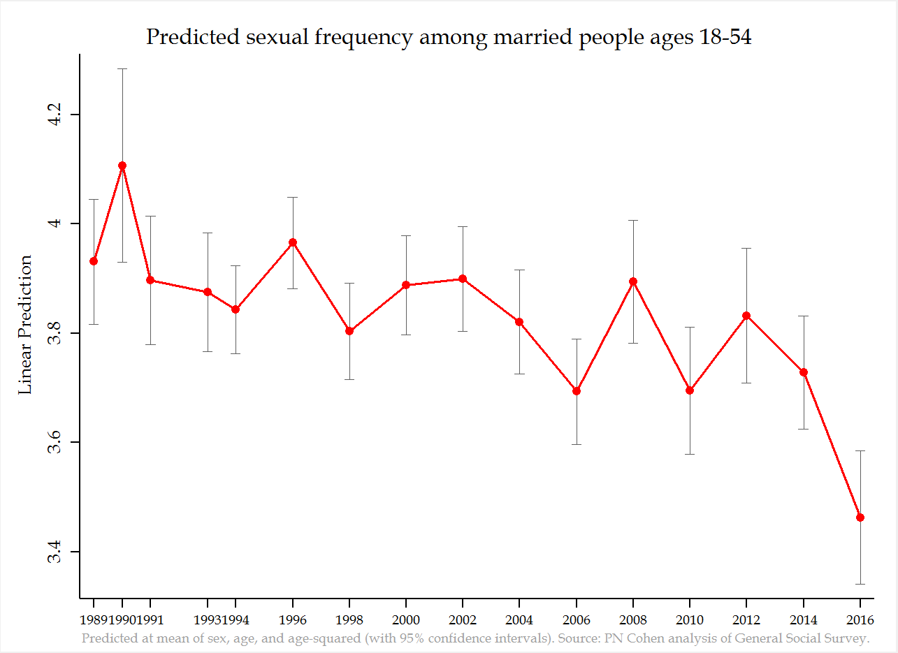 Frequency of sex and married