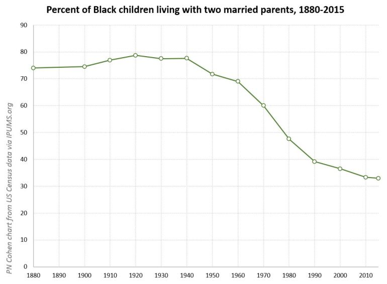 black children married parents 1880-2015