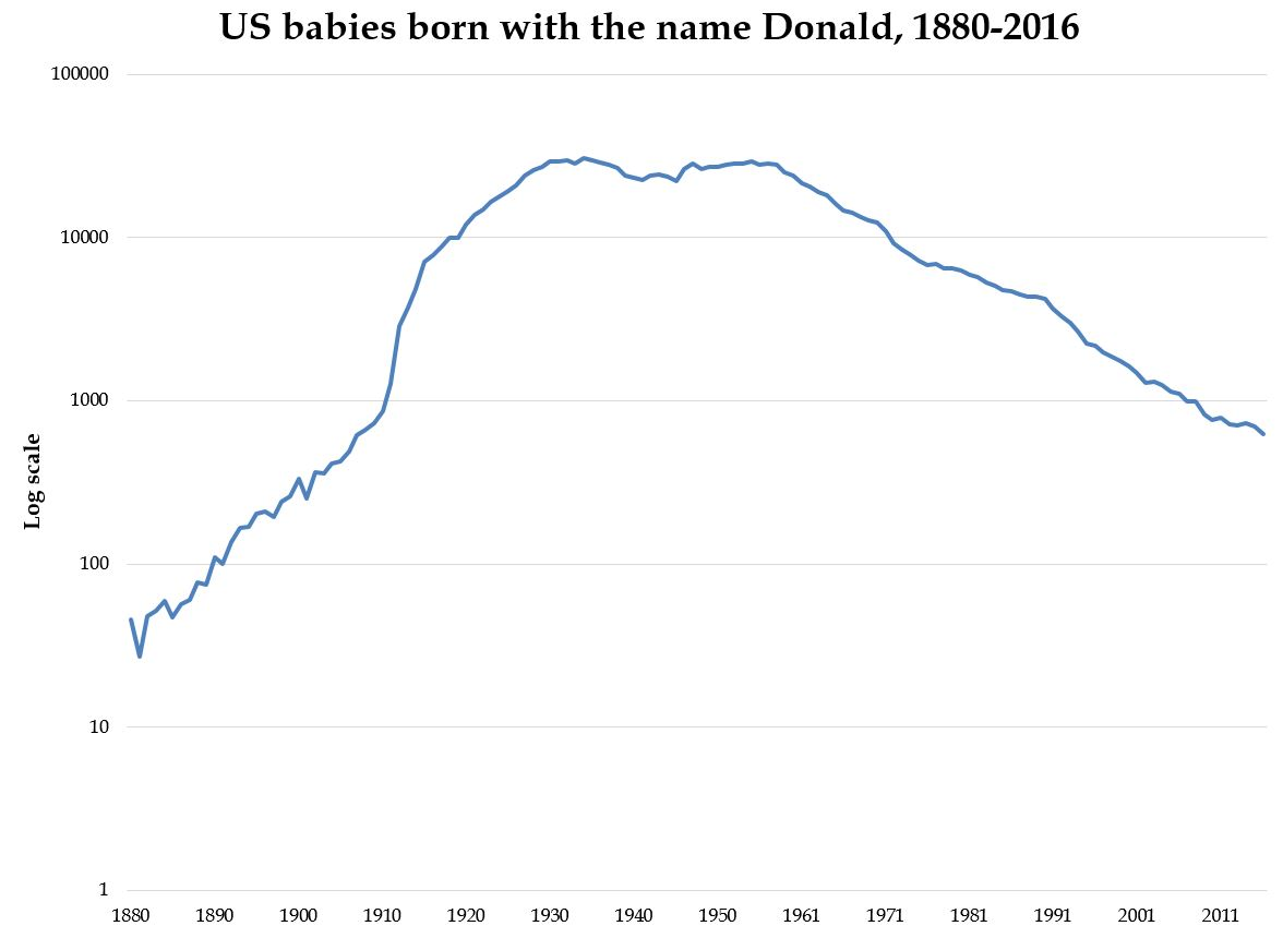 donald-name-trend