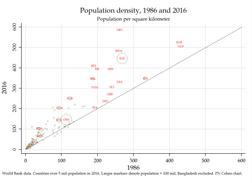 Population density 1986-2016