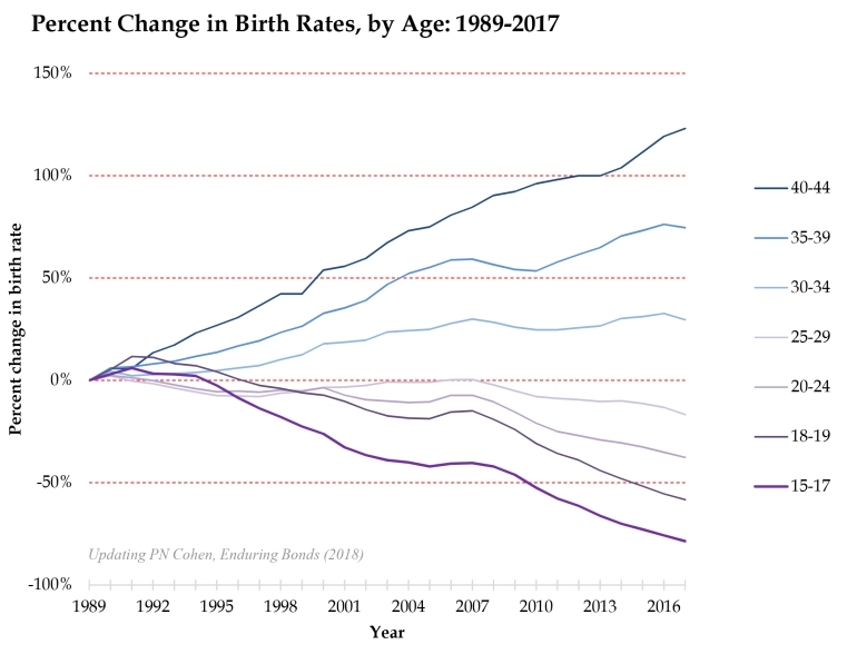 change in birthrates by age 1989-2016.xlsx