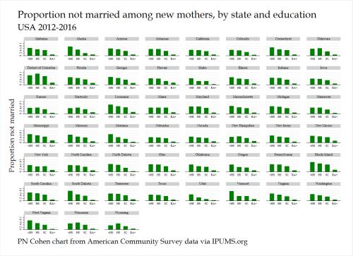marst fertyr educ by state