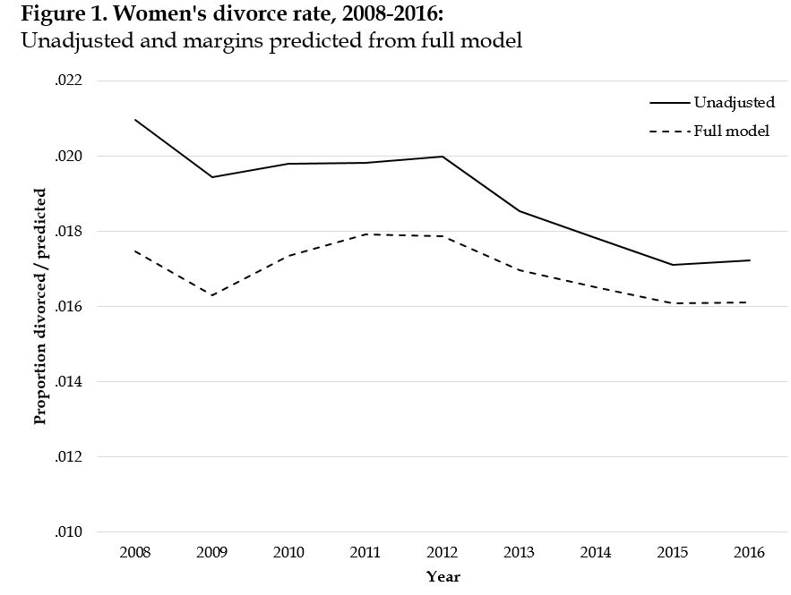 Divorce Rate Doesnt Go Up As Families >> The Coming Divorce Decline Family Inequality