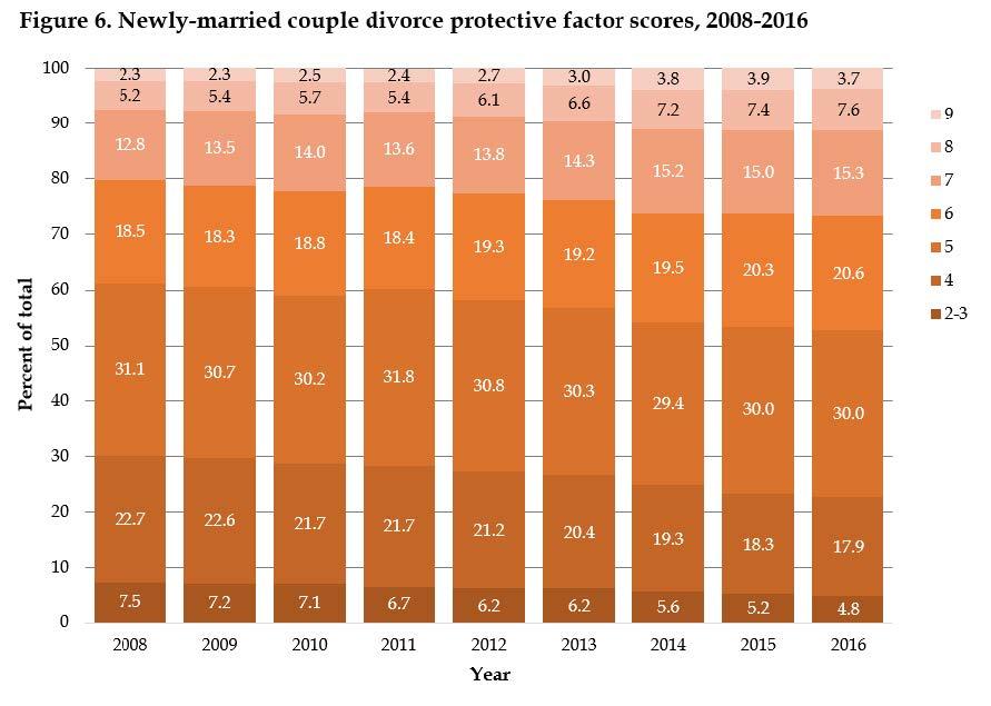 Population Family Inequality