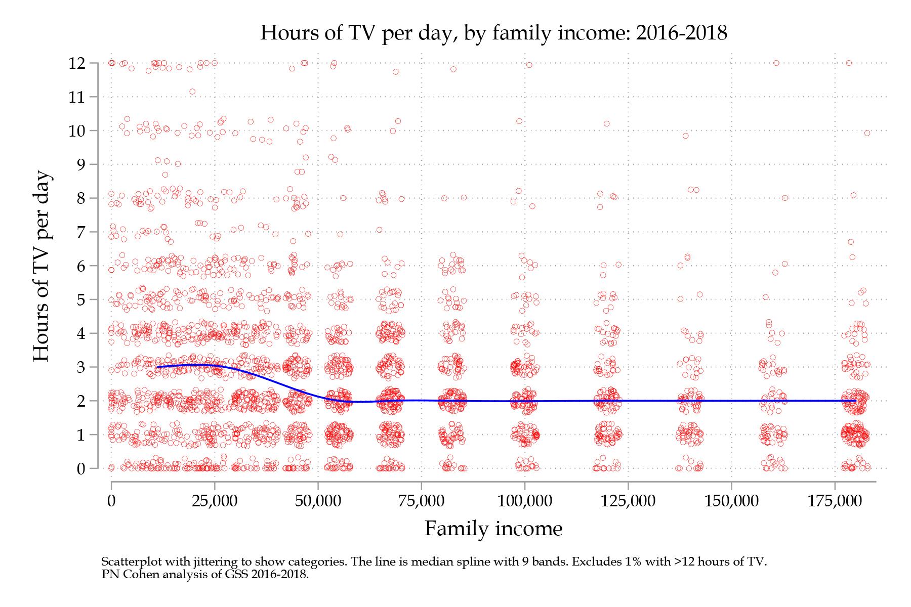 gss tv income