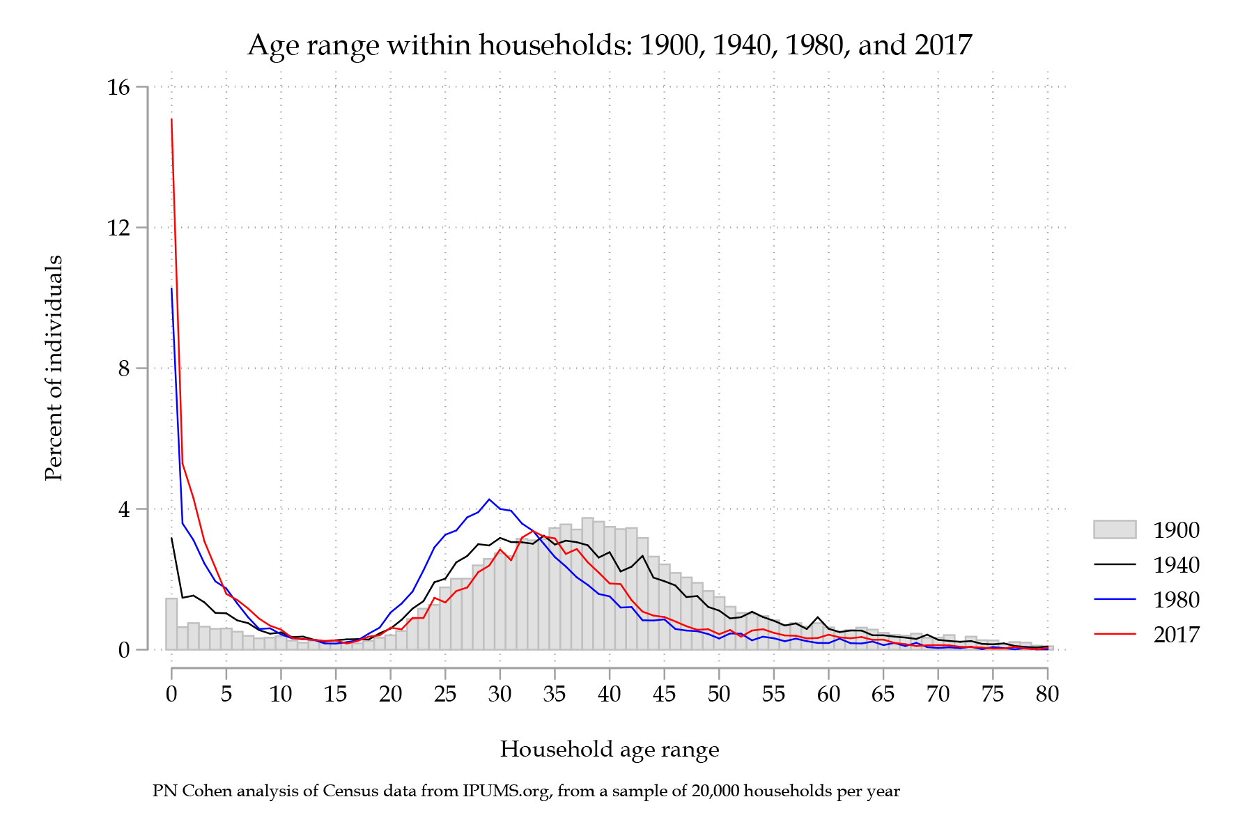 household age range