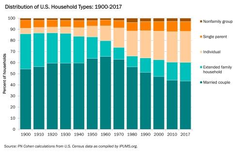 ch 2 household diversity.xlsx