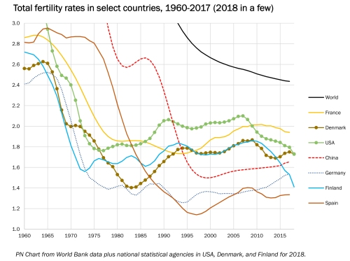 country fertilitiy trends.xlsx