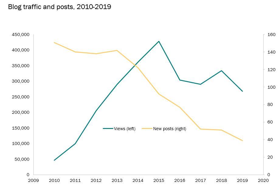 decade-stats