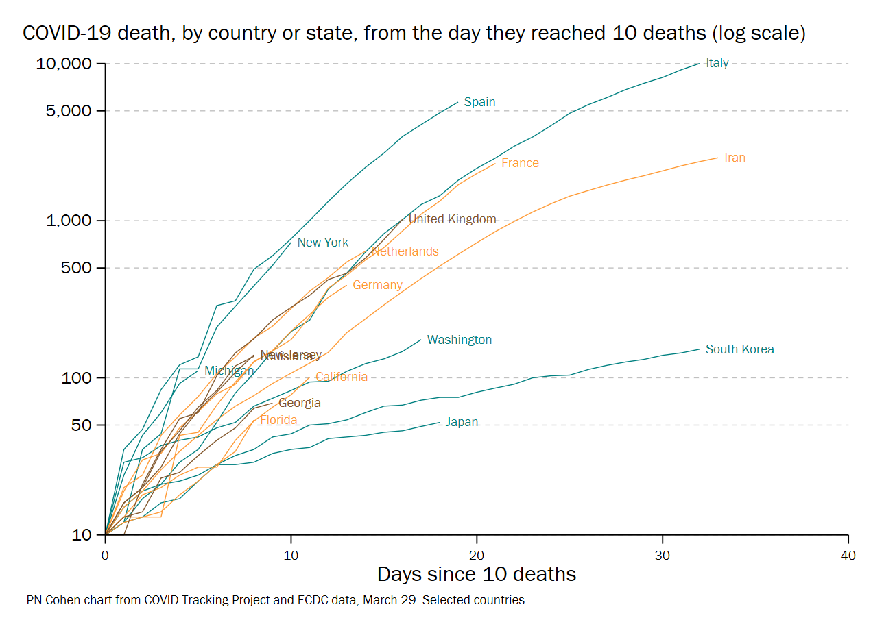 countries and states since 10 deaths