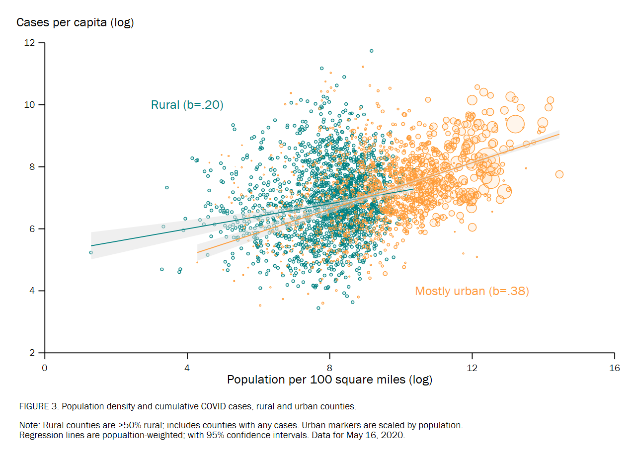 F3 population density and cases