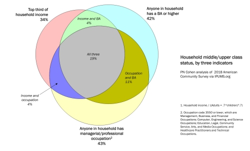 Venn diagram of overlapping class definitions