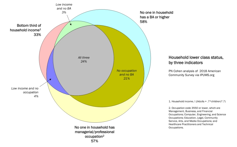 Venn diagram of overlapping class definitions.