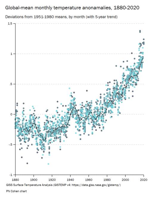 temperature anonamlies trend