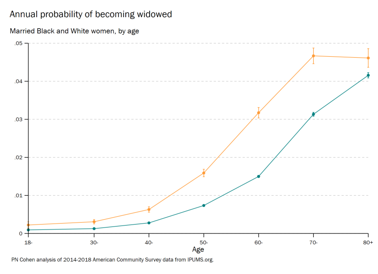 widowhood probability